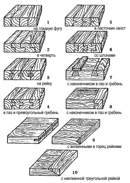 Различные виды соединения досок в щиты